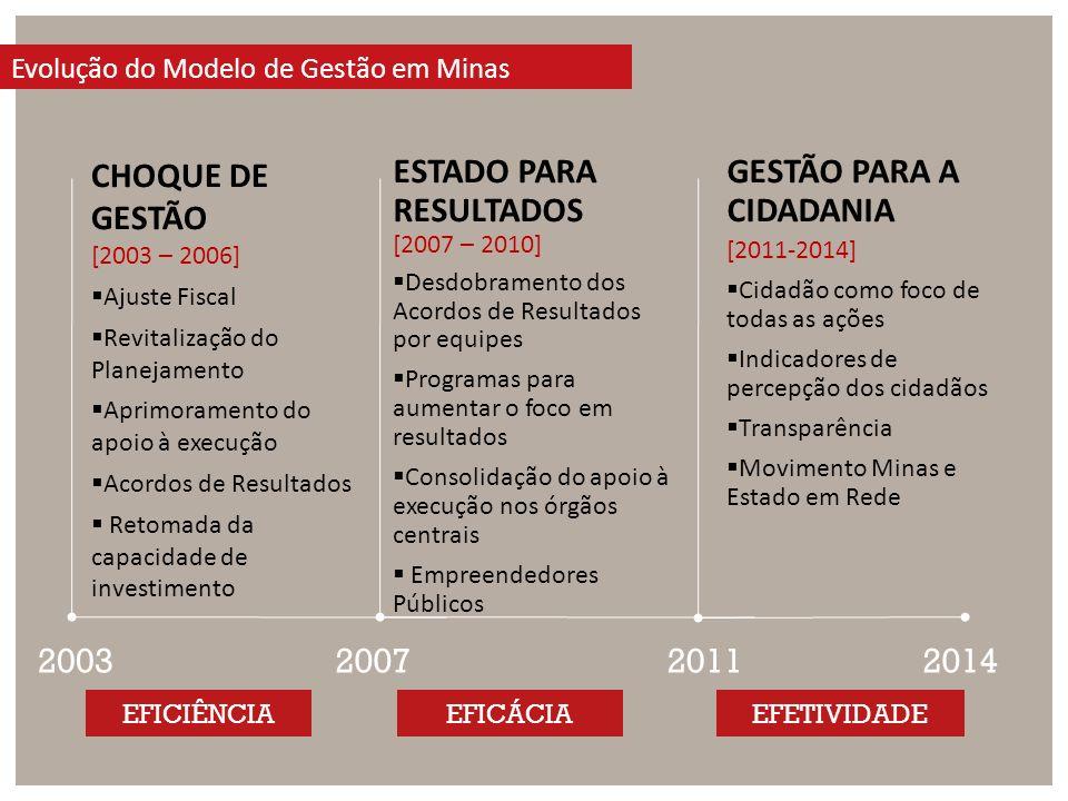 ESTADO PARA RESULTADOS [2007 – 2010] Desdobramento dos Acordos de Resultados por equipes Programas para aumentar o foco em resultados Consolidação do