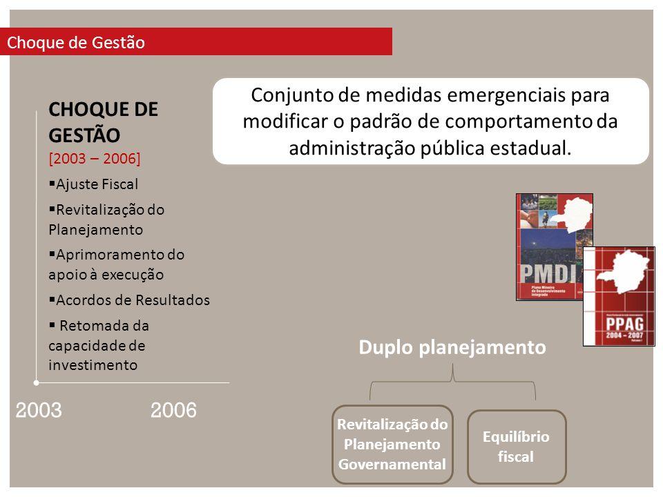 2003 CHOQUE DE GESTÃO [2003 – 2006] Ajuste Fiscal Revitalização do Planejamento Aprimoramento do apoio à execução Acordos de Resultados Retomada da capacidade de investimento Choque de Gestão 2006 Conjunto de medidas emergenciais para modificar o padrão de comportamento da administração pública estadual.