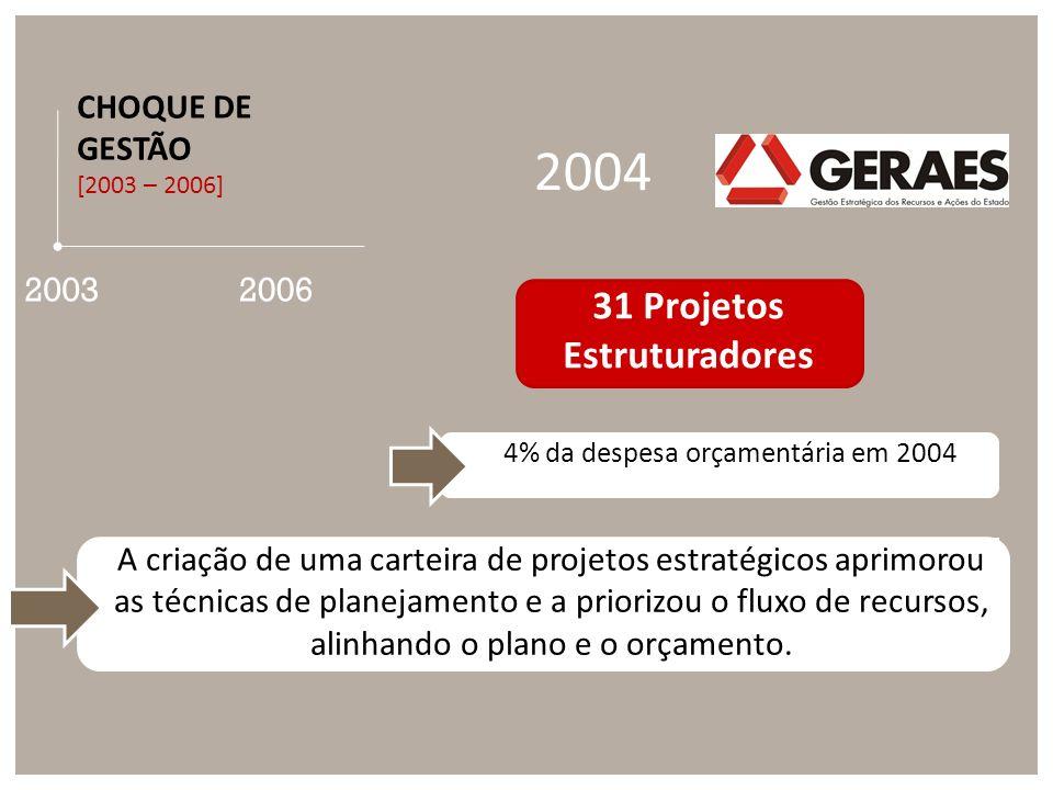 2003 CHOQUE DE GESTÃO [2003 – 2006] 2006 A criação de uma carteira de projetos estratégicos aprimorou as técnicas de planejamento e a priorizou o fluxo de recursos, alinhando o plano e o orçamento.
