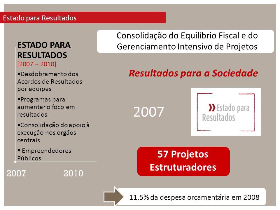 2007 Estado para Resultados 2010 ESTADO PARA RESULTADOS [2007 – 2010] Desdobramento dos Acordos de Resultados por equipes Programas para aumentar o foco em resultados Consolidação do apoio à execução nos órgãos centrais Empreendedores Públicos Consolidação do Equilíbrio Fiscal e do Gerenciamento Intensivo de Projetos Resultados para a Sociedade 57 Projetos Estruturadores 11,5% da despesa orçamentária em 2008 2007