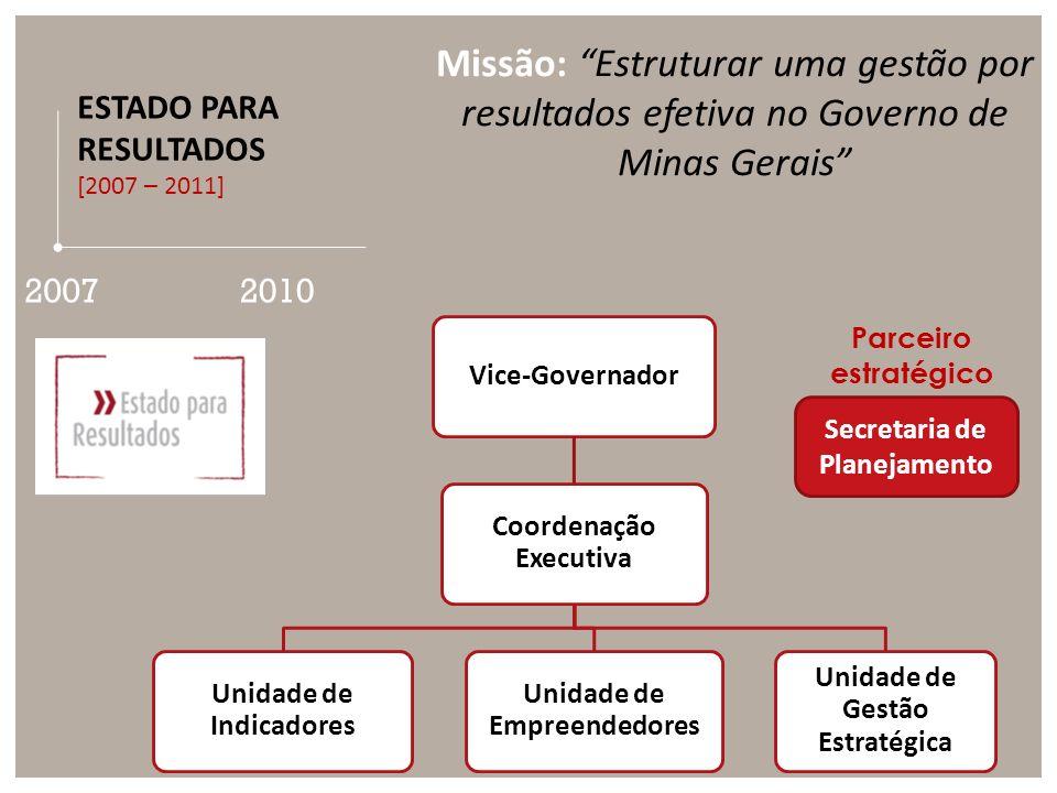 ESTADO PARA RESULTADOS [2007 – 2011] 2010 Missão: Estruturar uma gestão por resultados efetiva no Governo de Minas Gerais Vice-Governador Coordenação Executiva Unidade de Indicadores Unidade de Empreendedores Unidade de Gestão Estratégica Secretaria de Planejamento Parceiro estratégico