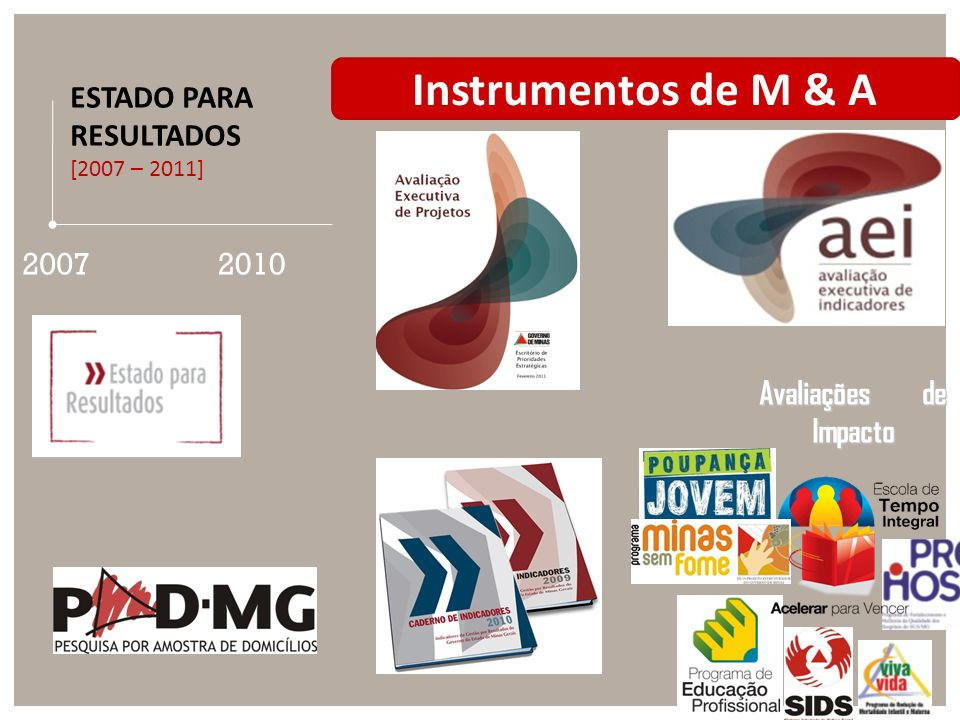 2007 ESTADO PARA RESULTADOS [2007 – 2011] 2010 Instrumentos de M & A Avaliações de Impacto