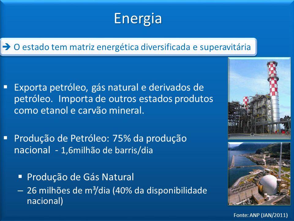 Energia Fonte: ANP (JAN/2011) Exporta petróleo, gás natural e derivados de petróleo. Importa de outros estados produtos como etanol e carvão mineral.