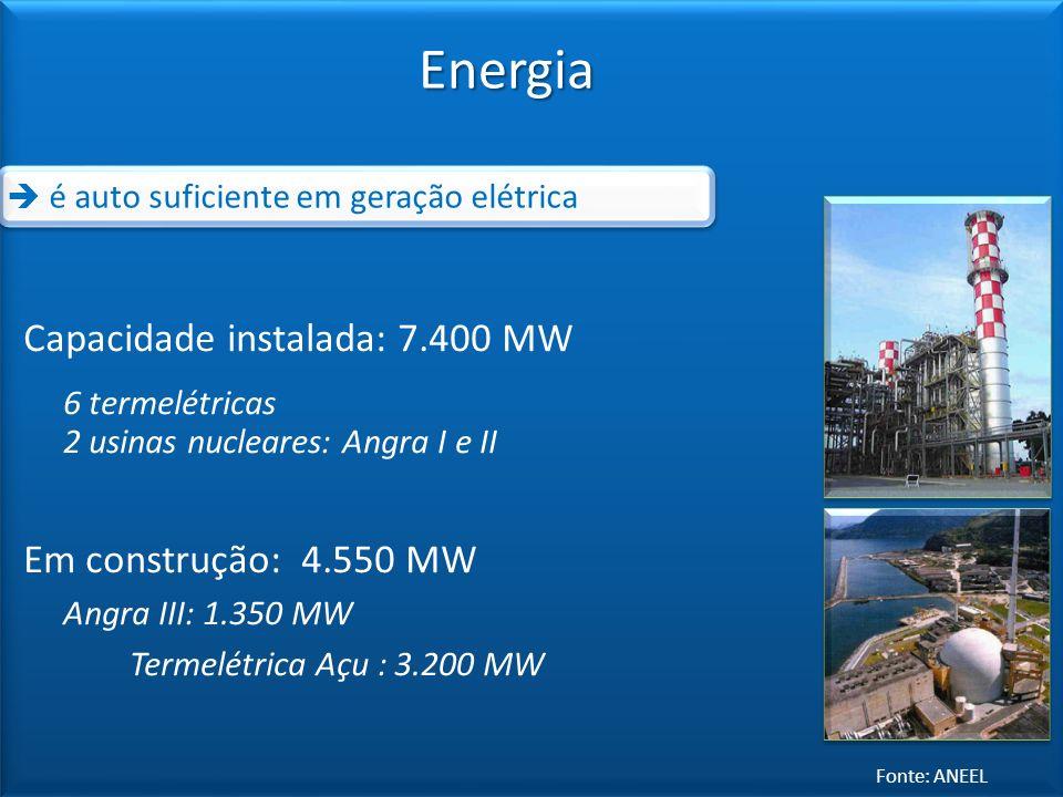 Energia Fonte: ANEEL Capacidade instalada: 7.400 MW 6 termelétricas 2 usinas nucleares: Angra I e II Em construção: 4.550 MW Angra III: 1.350 MW Terme