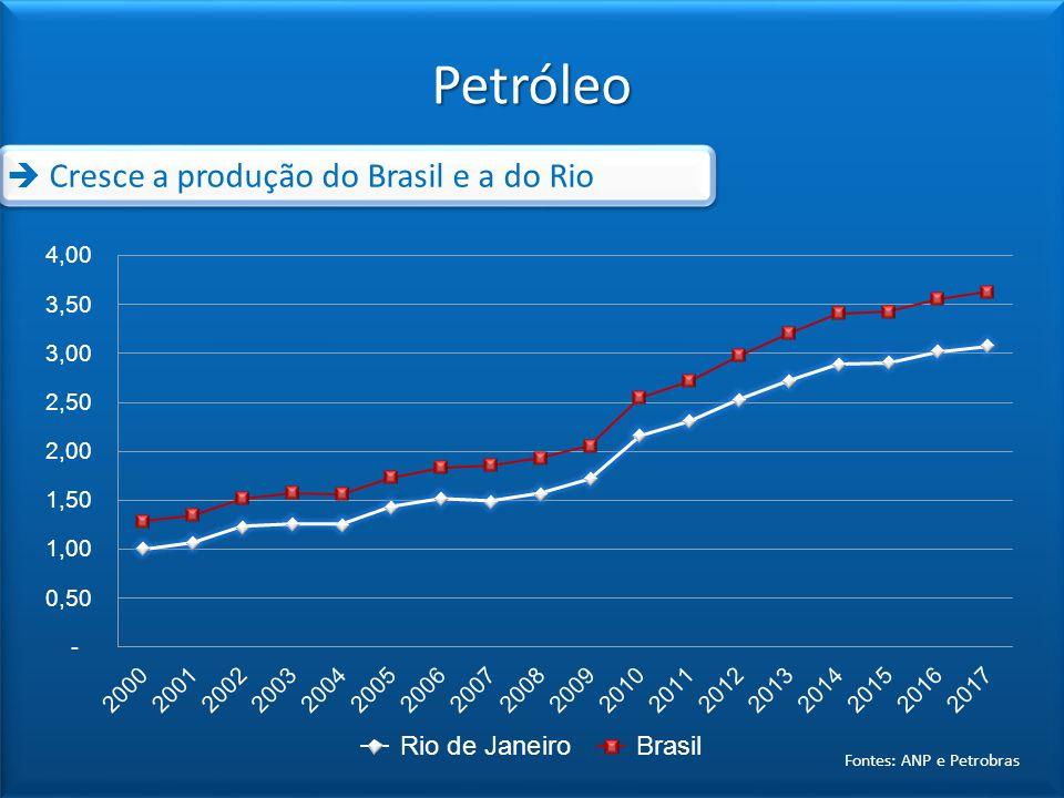 Fontes: ANP e Petrobras Petróleo Cresce a produção do Brasil e a do Rio