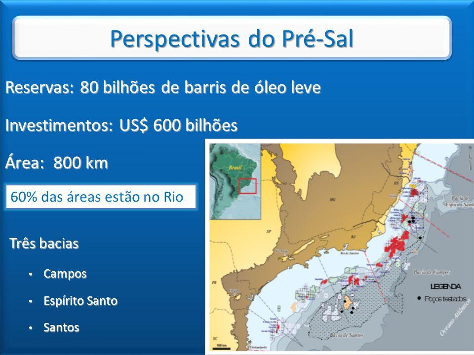 Reservas: 80 bilhões de barris de óleo leve Investimentos: US$ 600 bilhões Área: 800 km Três bacias Três bacias Campos Campos Espírito Santo Espírito