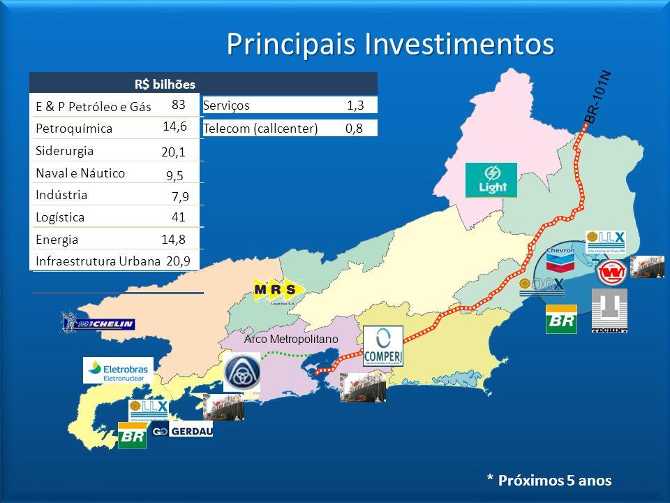 BR-101N Arco Metropolitano Principais Investimentos * Próximos 5 anos Serviços 1,3or R$ bilhões E & P Petróleo e Gás 83 Petroquímica Siderurgia 20,1 N
