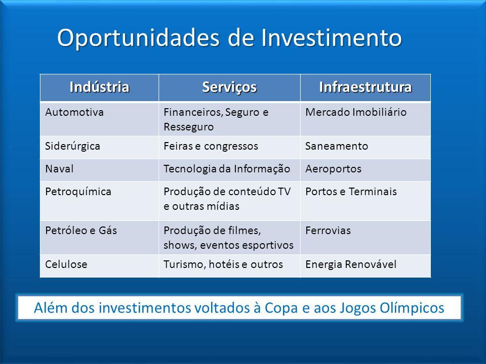 Oportunidades de Investimento IndústriaServiçosInfraestrutura AutomotivaFinanceiros, Seguro e Resseguro Mercado Imobiliário SiderúrgicaFeiras e congre