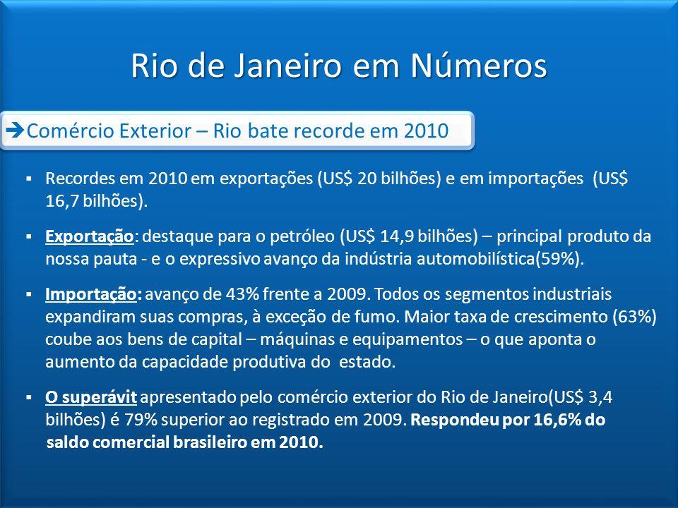 Comércio Exterior – Rio bate recorde em 2010 Recordes em 2010 em exportações (US$ 20 bilhões) e em importações (US$ 16,7 bilhões). Exportação: destaqu