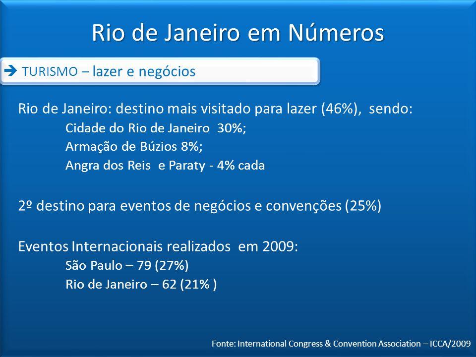 Rio de Janeiro: destino mais visitado para lazer (46%), sendo: Cidade do Rio de Janeiro 30%; Armação de Búzios 8%; Angra dos Reis e Paraty - 4% cada 2