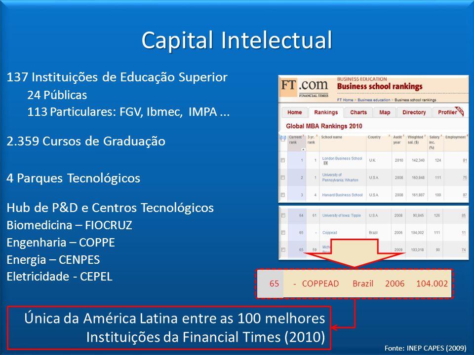 137 Instituições de Educação Superior 24 Públicas 113 Particulares: FGV, Ibmec, IMPA... 2.359 Cursos de Graduação 4 Parques Tecnológicos Hub de P&D e