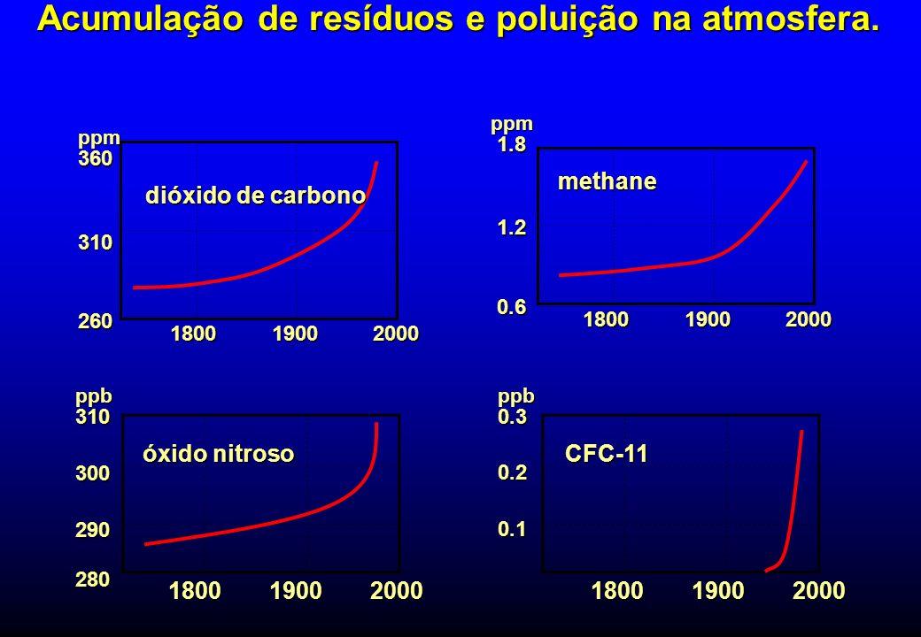 methane 1.2 1.2 1.8 1.8 0.6 0.6 18001900 2000ppm Acumulação de resíduos e poluição na atmosfera. dióxido de carbono 310 360 260 18001900 2000ppm óxido