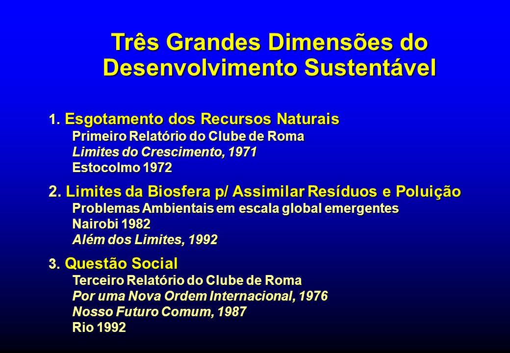 Três Grandes Dimensões do Desenvolvimento Sustentável 1. Esgotamento dos Recursos Naturais Primeiro Relatório do Clube de Roma Limites do Crescimento,