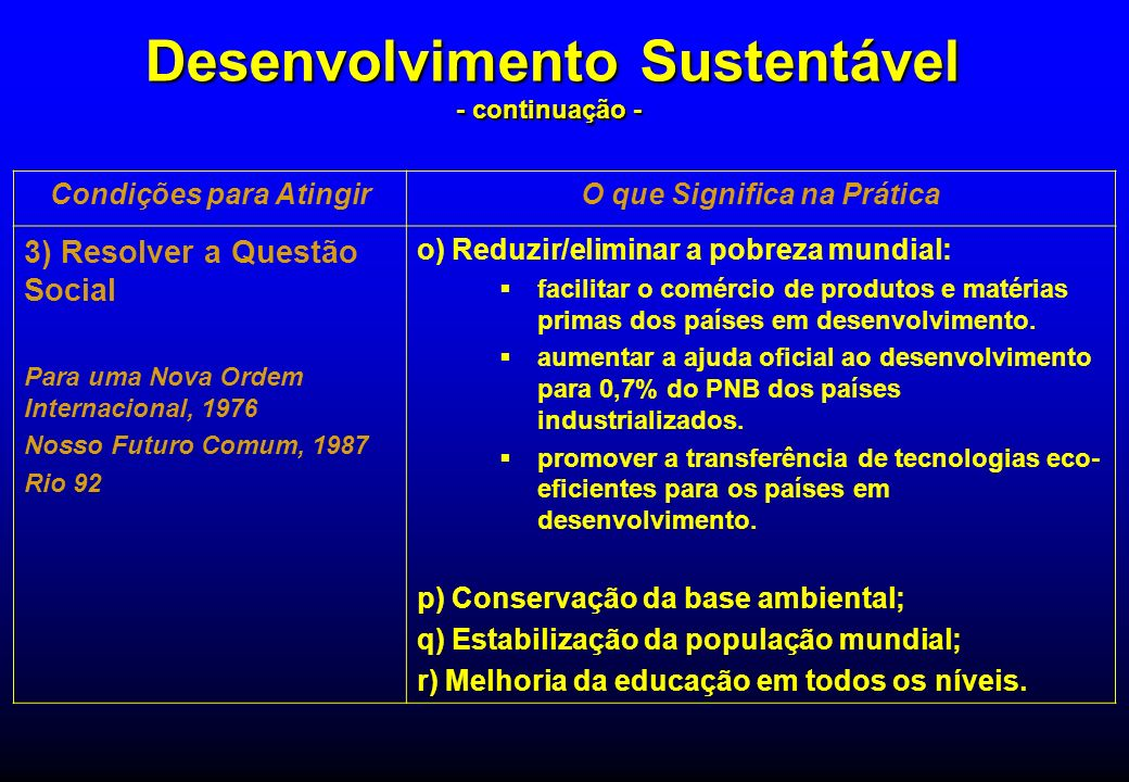 Condições para AtingirO que Significa na Prática 3) Resolver a Questão Social Para uma Nova Ordem Internacional, 1976 Nosso Futuro Comum, 1987 Rio 92