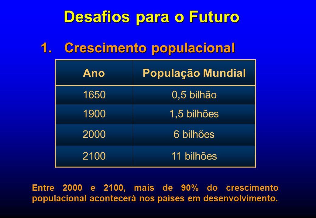 Desafios para o Futuro 1.Crescimento populacional AnoPopulação Mundial 16500,5 bilhão 19001,5 bilhões 20006 bilhões 210011 bilhões Entre 2000 e 2100,