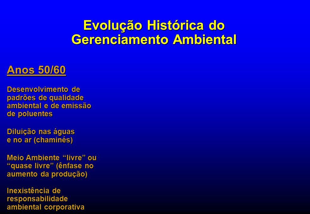 Evolução Histórica do Gerenciamento Ambiental Anos 50/60 Desenvolvimento de padrões de qualidade ambiental e de emissão de poluentes Diluição nas água