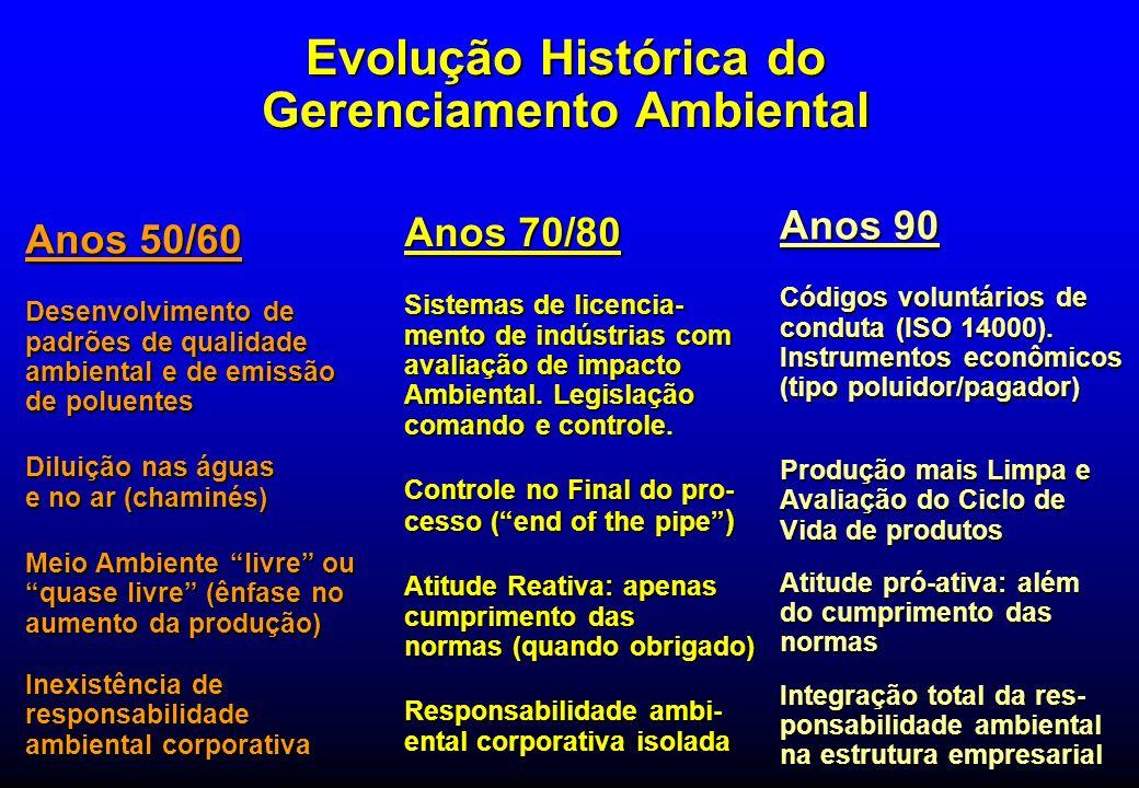 Evolução Histórica do Gerenciamento Ambiental Anos 70/80 Sistemas de licencia- mento de indústrias com avaliação de impacto Ambiental. Legislação coma