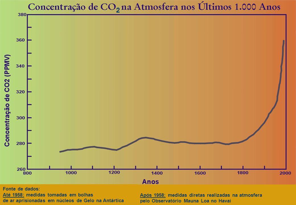 2 Fonte de dados: Até 1958: medidas tomadas em bolhas de ar aprisionadas em núcleos de Gelo na Antártica Após 1958: medidas diretas realizadas na atmo