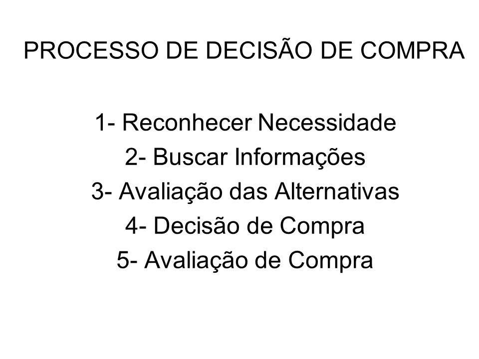 PROCESSO DE DECISÃO DE COMPRA 1- Reconhecer Necessidade 2- Buscar Informações 3- Avaliação das Alternativas 4- Decisão de Compra 5- Avaliação de Compr