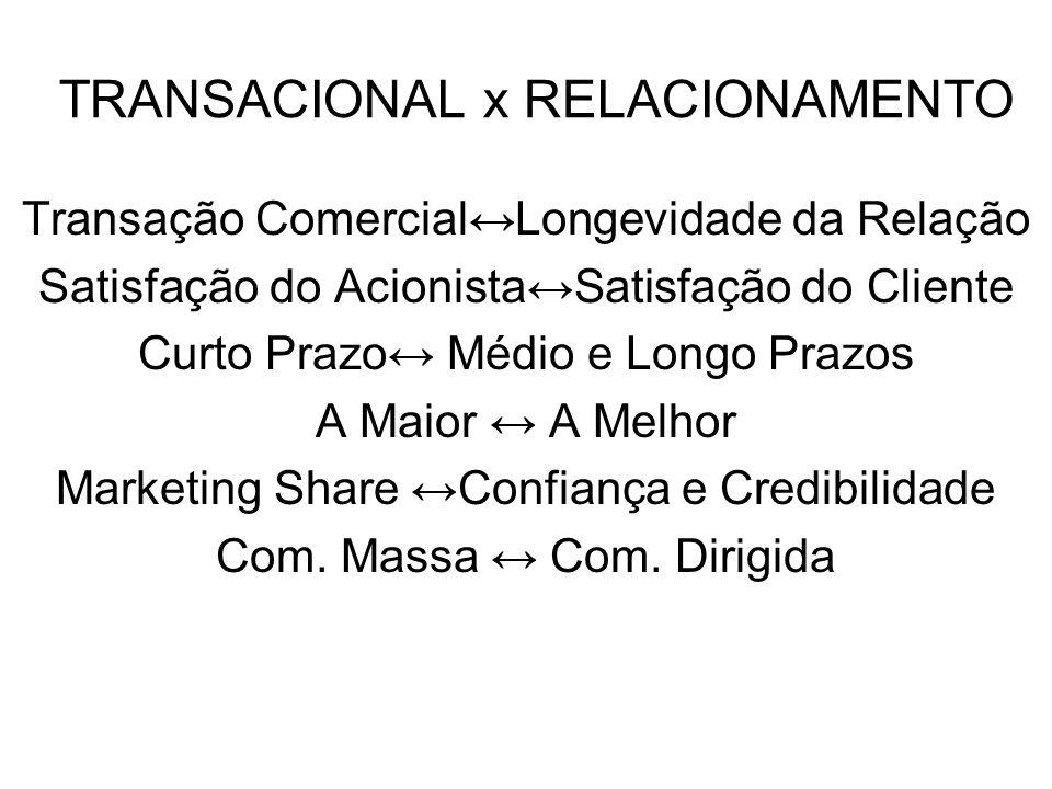 TRANSACIONAL x RELACIONAMENTO Transação ComercialLongevidade da Relação Satisfação do AcionistaSatisfação do Cliente Curto Prazo Médio e Longo Prazos
