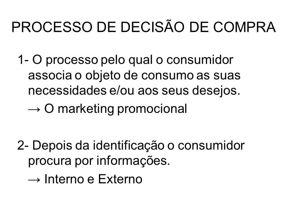 PROCESSO DE DECISÃO DE COMPRA 1- O processo pelo qual o consumidor associa o objeto de consumo as suas necessidades e/ou aos seus desejos. O marketing