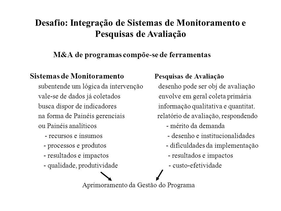 M&A de programas compõe-se de ferramentas Sistemas de Monitoramento Pesquisas de Avaliação subentende um lógica da intervenção desenho pode ser obj de