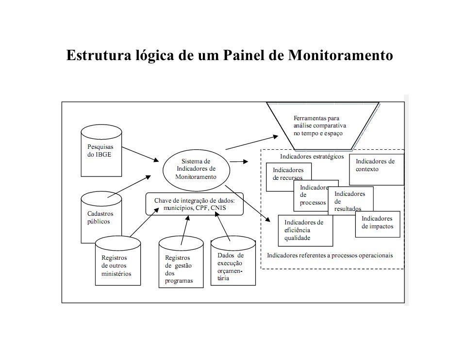Estrutura lógica de um Painel de Monitoramento