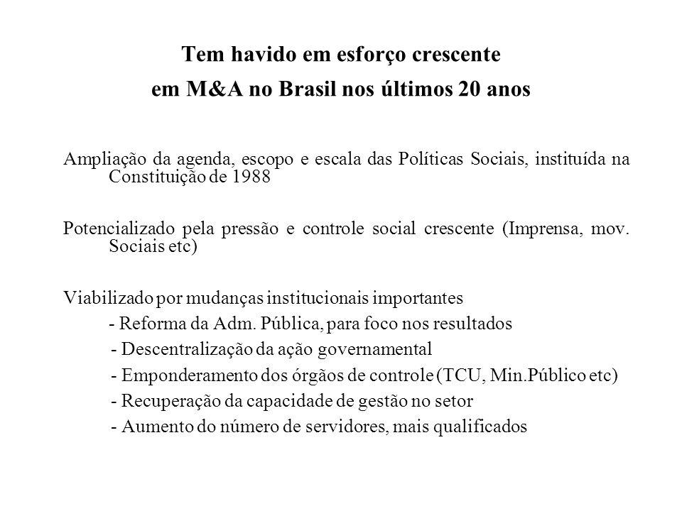 Tem havido em esforço crescente em M&A no Brasil nos últimos 20 anos Ampliação da agenda, escopo e escala das Políticas Sociais, instituída na Constit