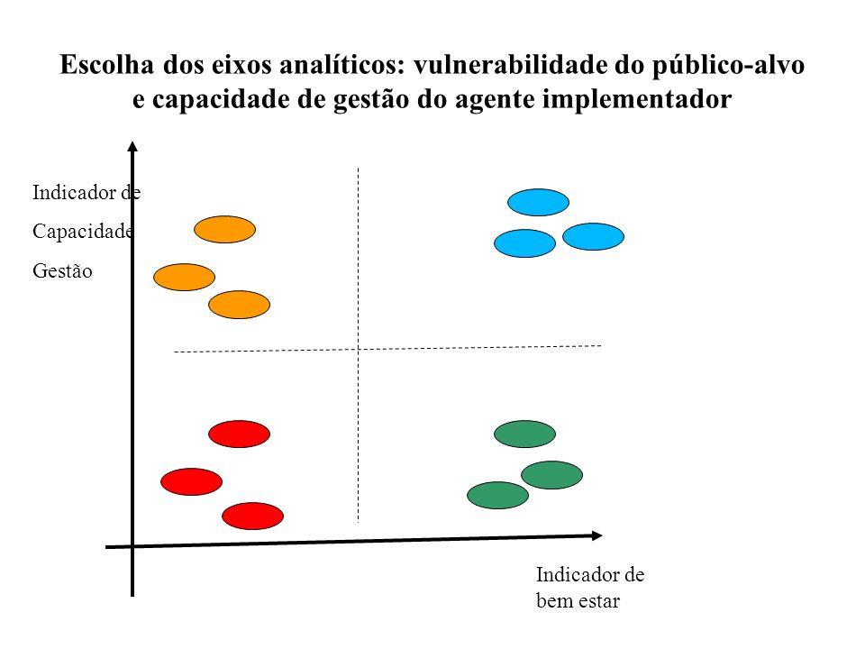 Escolha dos eixos analíticos: vulnerabilidade do público-alvo e capacidade de gestão do agente implementador Indicador de bem estar Indicador de Capac