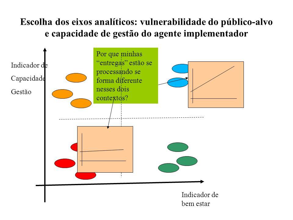 Escolha dos eixos analíticos: vulnerabilidade do público-alvo e capacidade de gestão do agente implementador Por que minhas entregas estão se processa