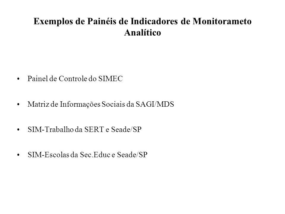 Painel de Controle do SIMEC Matriz de Informações Sociais da SAGI/MDS SIM-Trabalho da SERT e Seade/SP SIM-Escolas da Sec.Educ e Seade/SP Exemplos de P