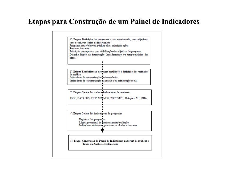 Etapas para Construção de um Painel de Indicadores