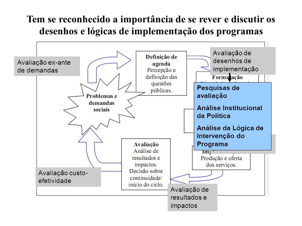 Avaliação ex-ante de demandas Avaliação de desenhos de implementação Avaliação de resultados e impactos Avaliação custo- efetividade Avaliação de proc