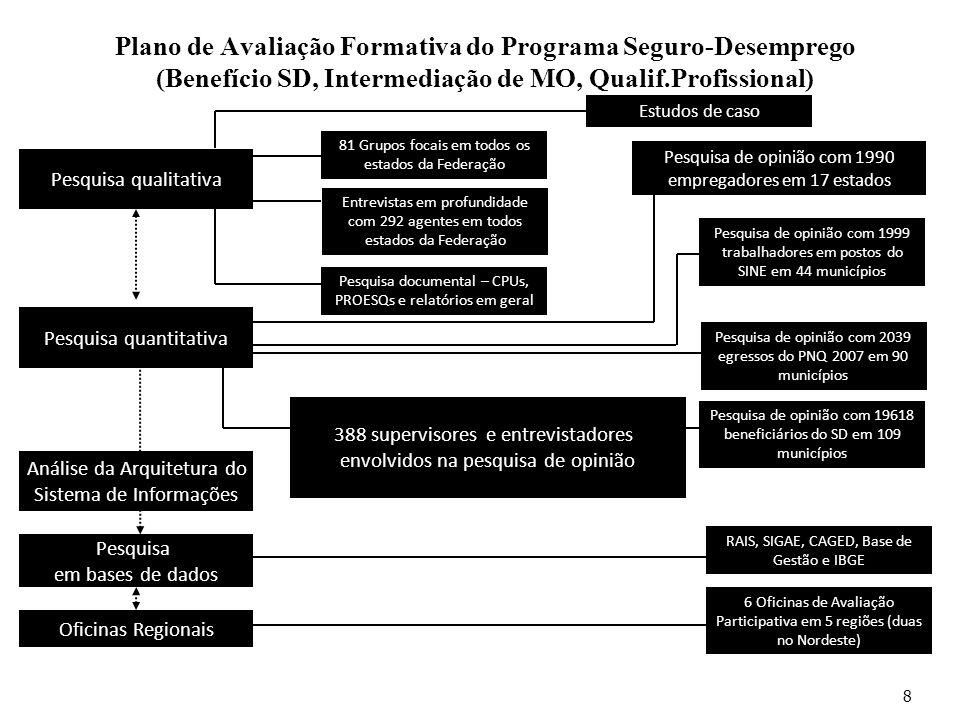 Plano de Avaliação Formativa do Programa Seguro-Desemprego (Benefício SD, Intermediação de MO, Qualif.Profissional) 8 Pesquisa qualitativa Pesquisa qu