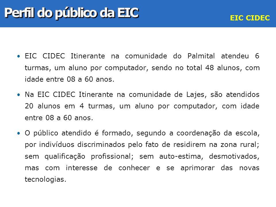 EIC CIDEC Itinerante na comunidade do Palmital atendeu 6 turmas, um aluno por computador, sendo no total 48 alunos, com idade entre 08 a 60 anos. Na E
