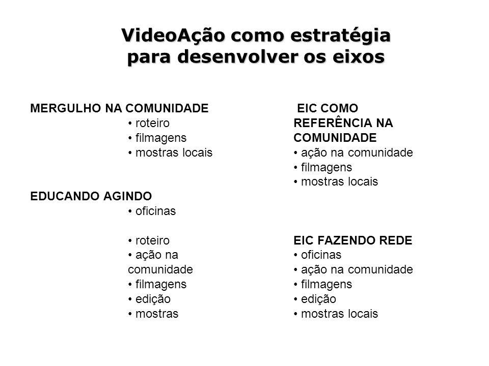 VideoAção como estratégia para desenvolver os eixos MERGULHO NA COMUNIDADE roteiro filmagens mostras locais EDUCANDO AGINDO oficinas roteiro ação na c