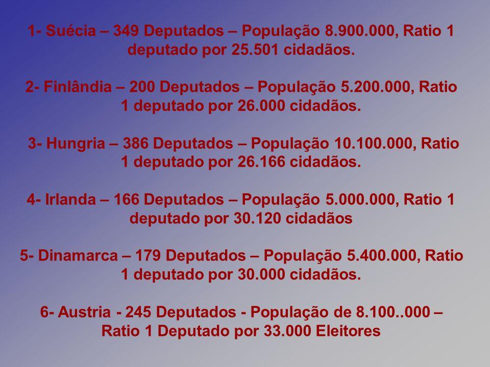 1- Suécia – 349 Deputados – População 8.900.000, Ratio 1 deputado por 25.501 cidadãos. 2- Finlândia – 200 Deputados – População 5.200.000, Ratio 1 dep