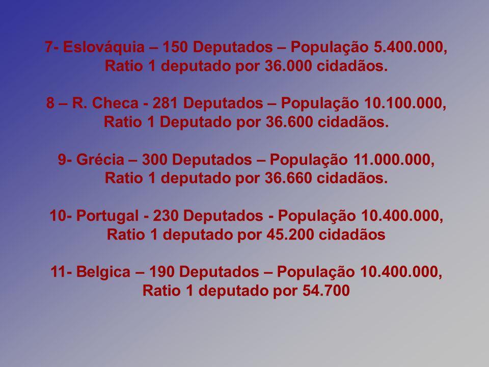 7- Eslováquia – 150 Deputados – População 5.400.000, Ratio 1 deputado por 36.000 cidadãos. 8 – R. Checa - 281 Deputados – População 10.100.000, Ratio
