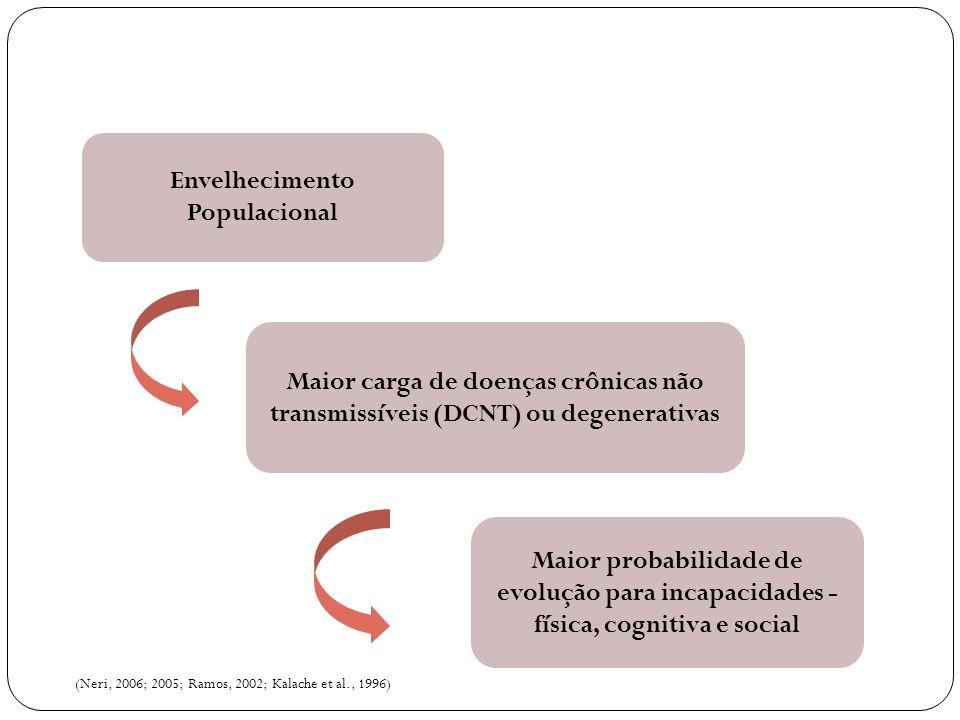 Envelhecimento Populacional Maior carga de doenças crônicas não transmissíveis (DCNT) ou degenerativas Maior probabilidade de evolução para incapacida
