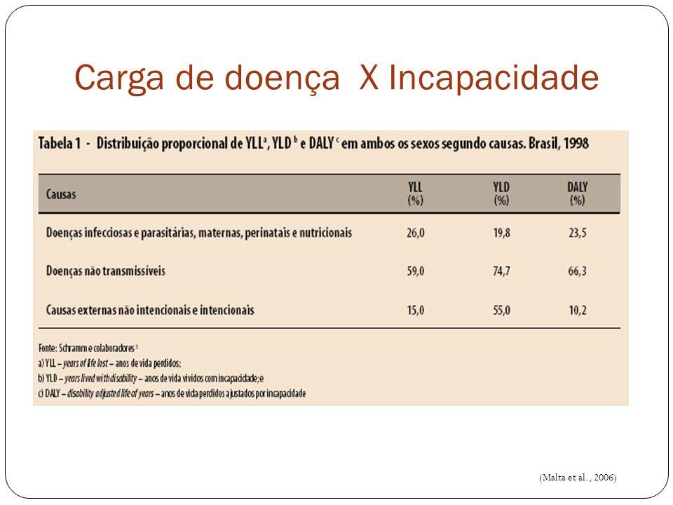 (Malta et al., 2006) Carga de doença X Incapacidade