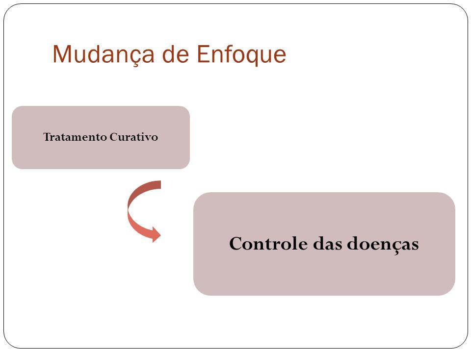 Mudança de Enfoque Tratamento Curativo Controle das doenças