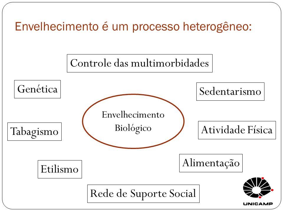 Envelhecimento é um processo heterogêneo: Controle das multimorbidades Tabagismo Etilismo Alimentação Sedentarismo Atividade Física Rede de Suporte So