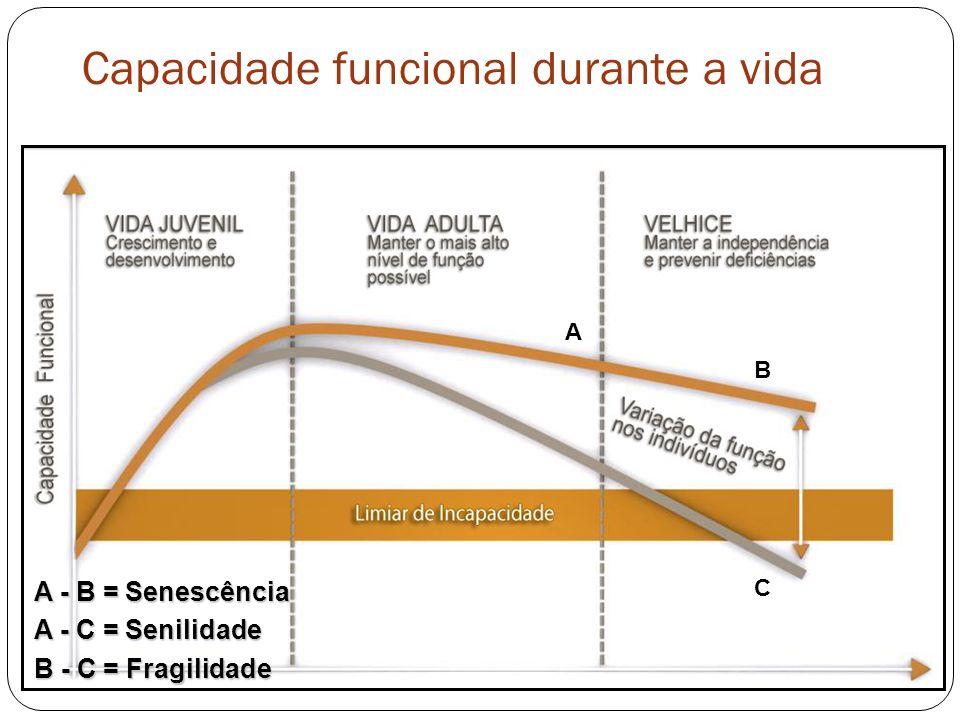 Capacidade funcional durante a vida A - B = Senescência A - C = Senilidade B - C = Fragilidade C B A