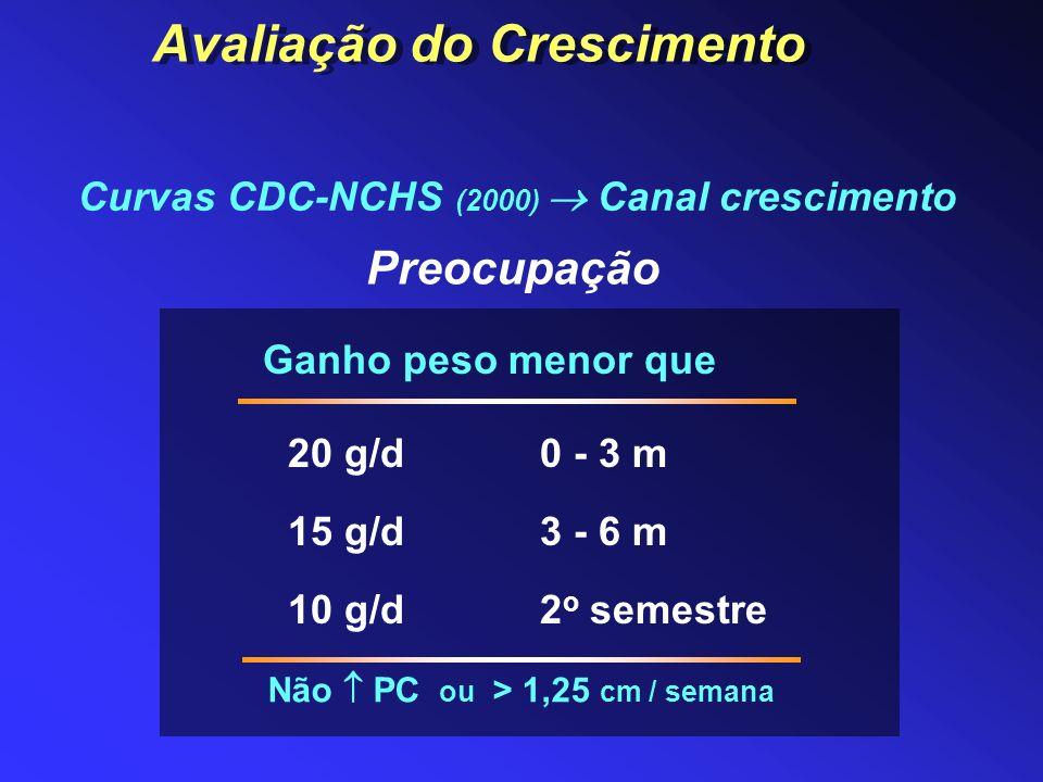 Preocupação 0 - 3 m 3 - 6 m 2 o semestre 20 g/d 15 g/d 10 g/d Ganho peso menor que Não PC ou > 1,25 cm / semana Curvas CDC-NCHS (2000) Canal crescimen