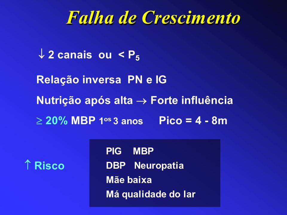 Nutrição após alta Forte influência 20% MBP 1 os 3 anos Pico = 4 - 8m Risco Relação inversa PN e IG PIG MBP DBP Neuropatia Mãe baixa Má qualidade do l