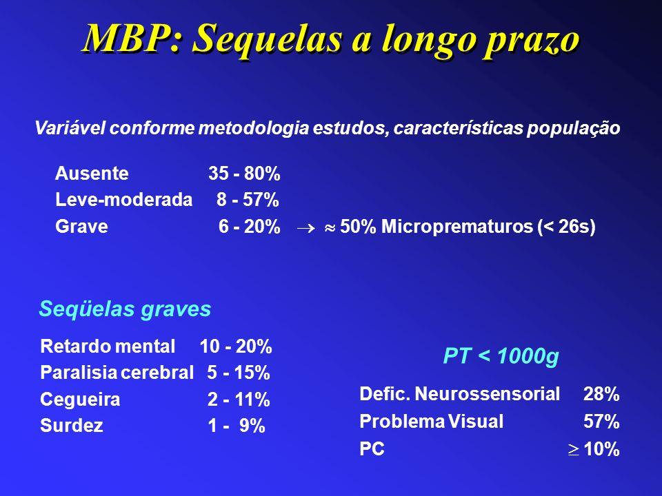 Ausente 35 - 80% Leve-moderada 8 - 57% Grave 6 - 20% 50% Microprematuros (< 26s) Variável conforme metodologia estudos, características população PT <