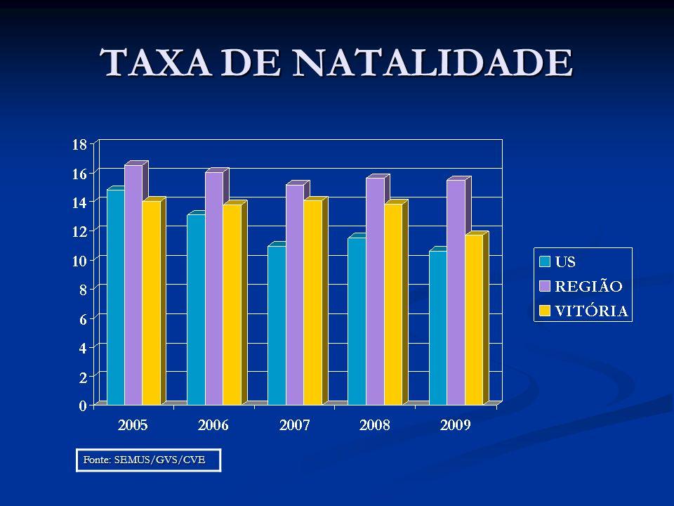 TAXA DE NATALIDADE Fonte: SEMUS/GVS/CVE