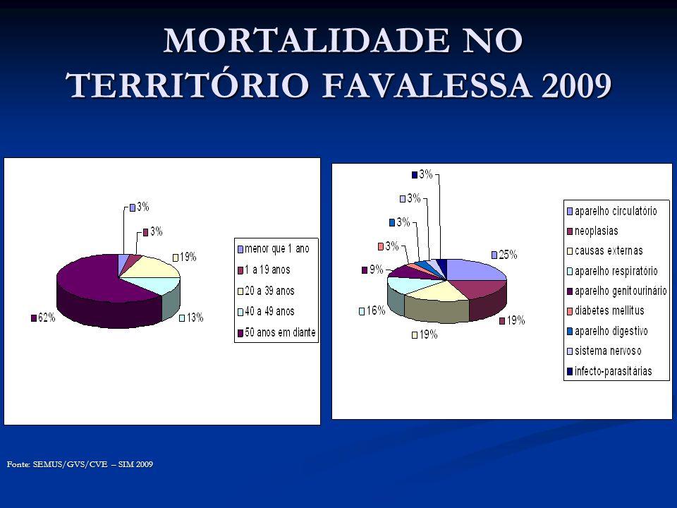 MORTALIDADE NO TERRITÓRIO FAVALESSA 2009 MORTALIDADE NO TERRITÓRIO FAVALESSA 2009 Fonte: SEMUS/GVS/CVE – SIM 2009