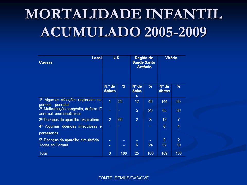 MORTALIDADE INFANTIL ACUMULADO 2005-2009 Local Causas USRegião de Saúde Santo Antônio Vitória N.º de óbitos %Nº de óbito s % % 1ª Algumas afecções ori