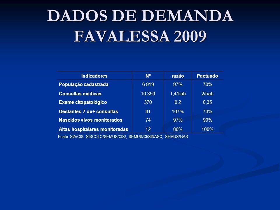 DADOS DE DEMANDA FAVALESSA 2009 IndicadoresNºrazãoPactuado População cadastrada6.91997%70% Consultas médicas10.3501,4/hab2/hab Exame citopatológico370